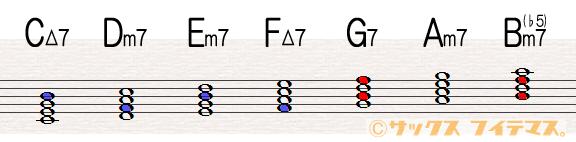 音楽理論 トライトーン