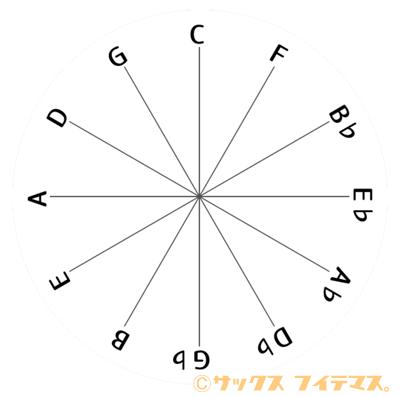 サックス教室 音楽理論 4度圏