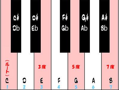 サックス教室 音楽理論 鍵盤図